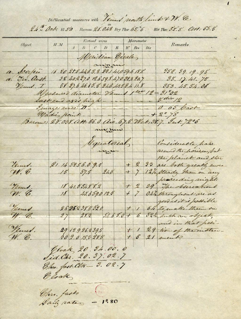 Messblatt der Expedtion nach Santiago, Nachlass C.L. Gerling Ms319-281, Universitätsbiliothek Marburg