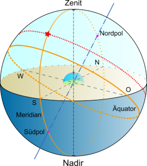 Meridiandurchgang eines Sterns